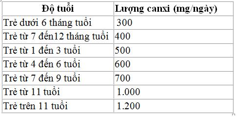Liều lượng bổ sung canxi cho trẻ