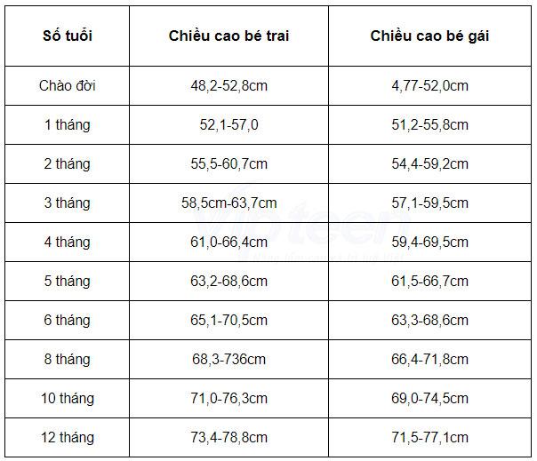 bảng chiều cao chuẩn của trẻ sơ sinh