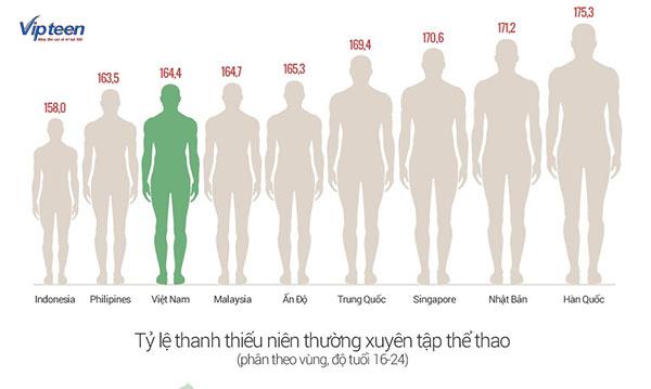 cách tăng chiều cao của người nhật với thể dục thể thao