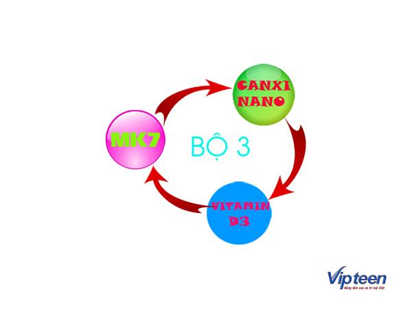 cách tăng chiều cao nhanh nhất trong 1 tuần với MK7, Canxi nano, Vitamin D3