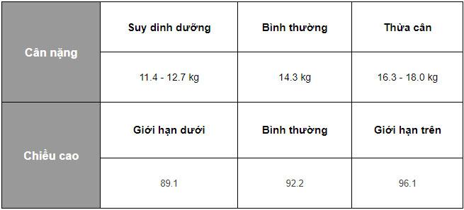 tăng chiều cao cho trẻ 3 tuổi nam