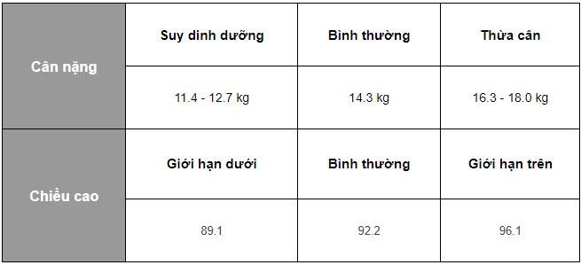 tăng chiều cao cho trẻ 3 tuổi nữ