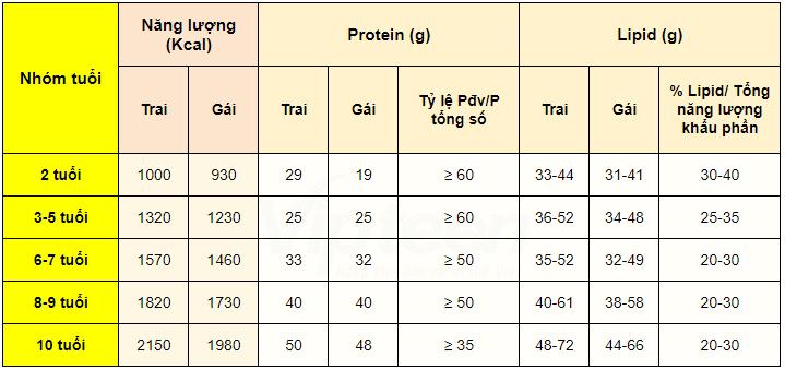 thức ăn giúp tăng chiều cao cho trẻ từ 2 đến 10 tuổi