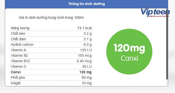 Trong 100ml sữa có chứa đến 120mg Canxi
